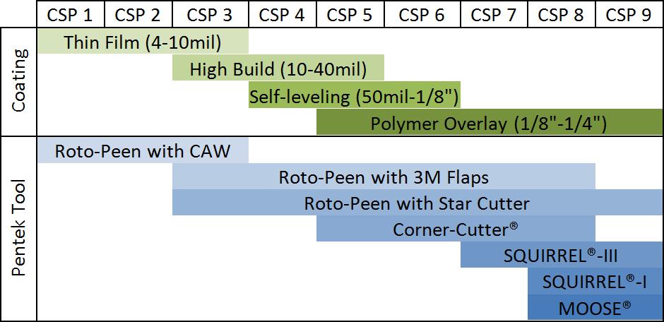csp chart big