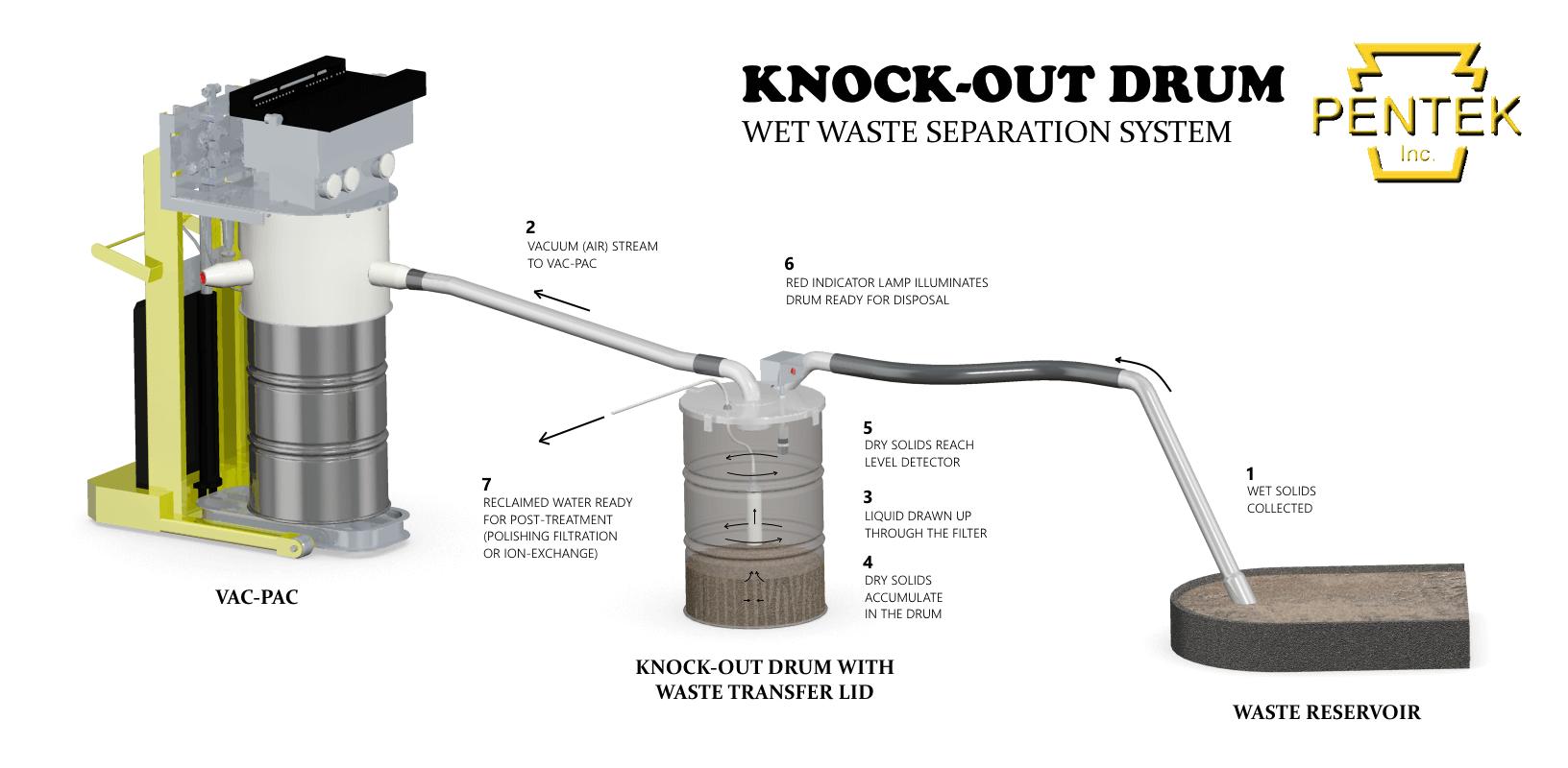 KO Drum Diagram